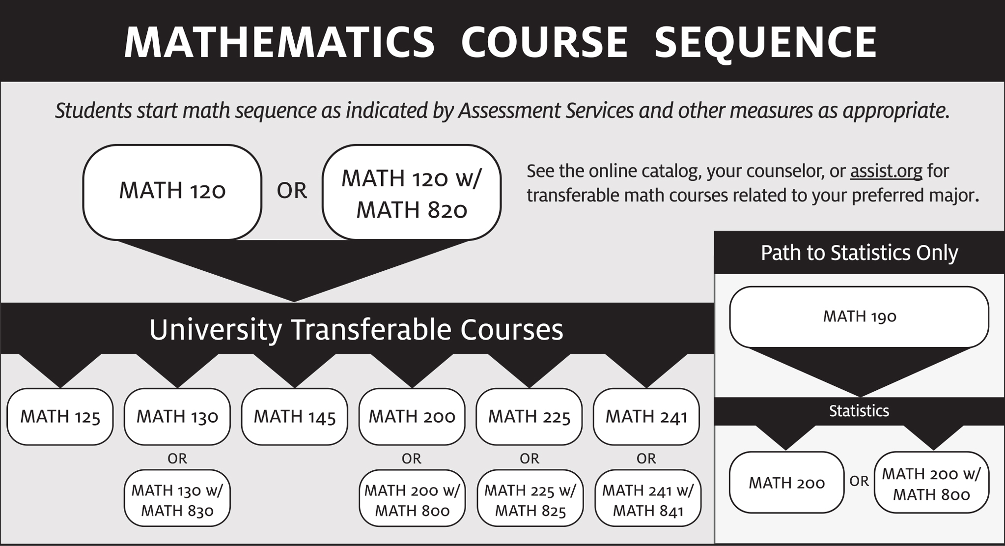 Math Course Sequence Chart